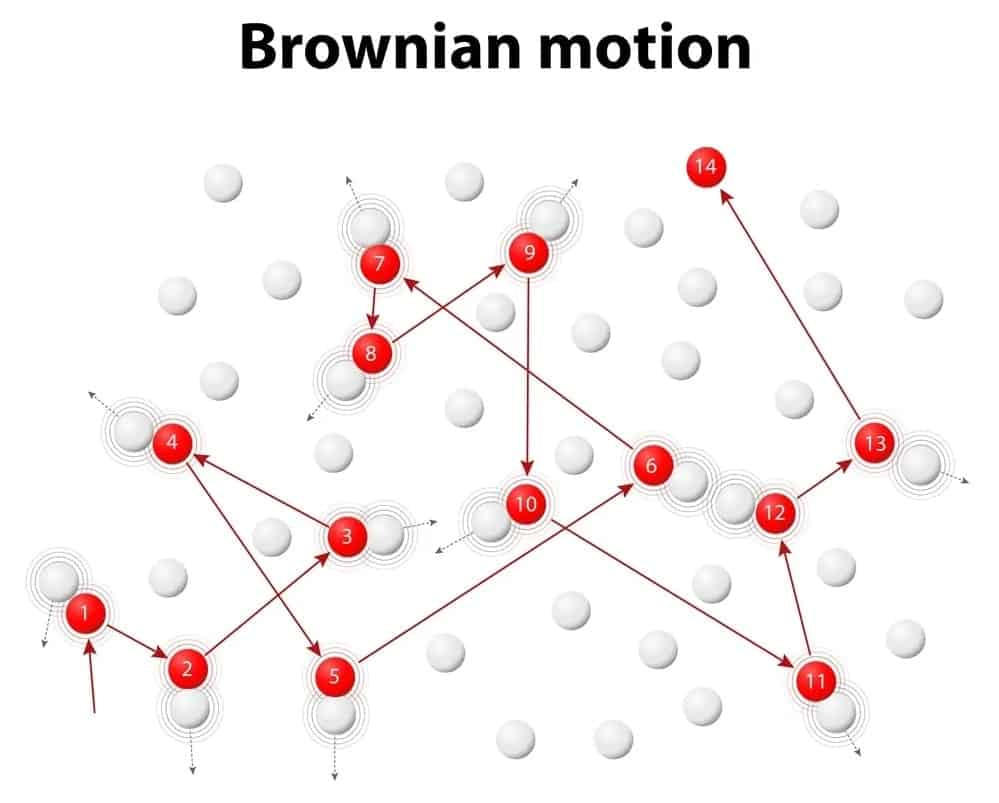 Illustration of the Brownian motion.